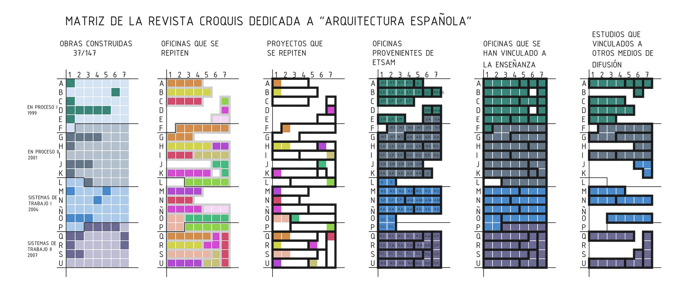Las revistas de arquitectura espa olas difusi n y poder for Arquitectura de espana