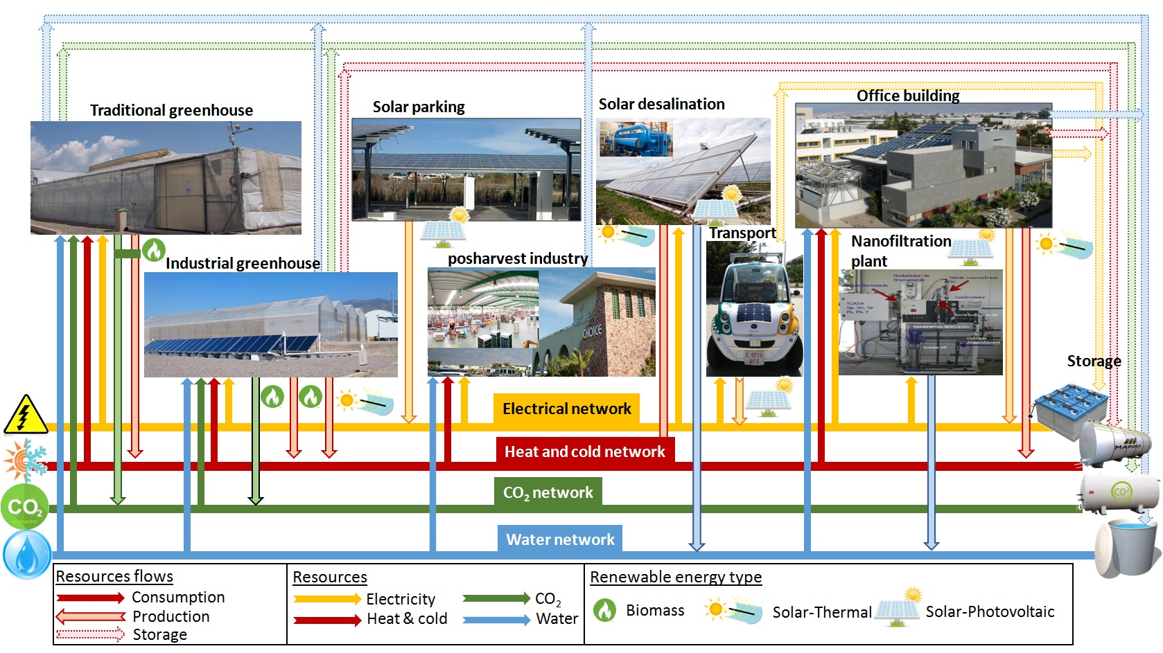 Flow of heterogeneous resources among the different elements of the agro-industrial district